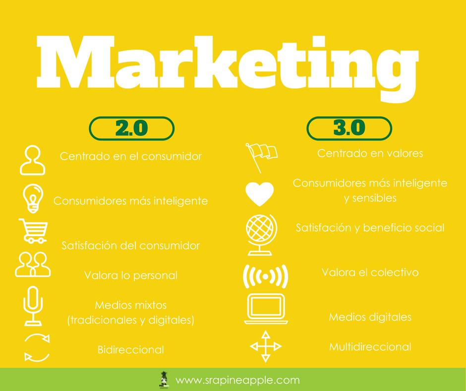 que_es_marketing_digital